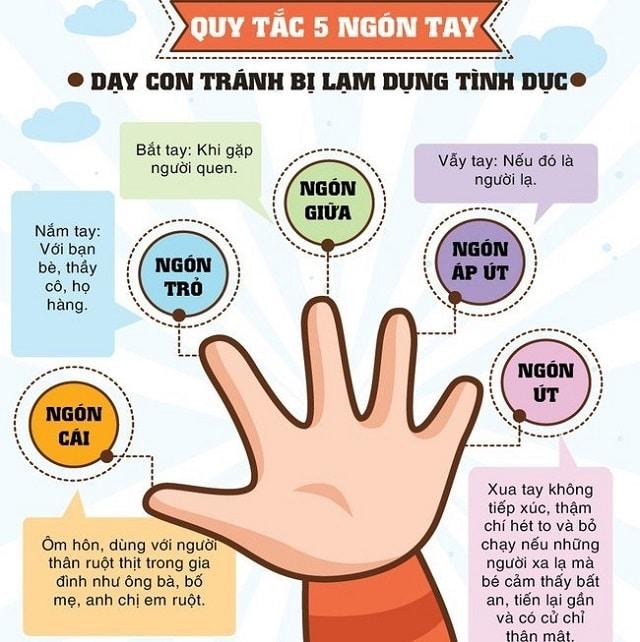 Thông qua 5 ngón tay của bé bé có thể giao tiếp được với bạn hoặc những người khác
